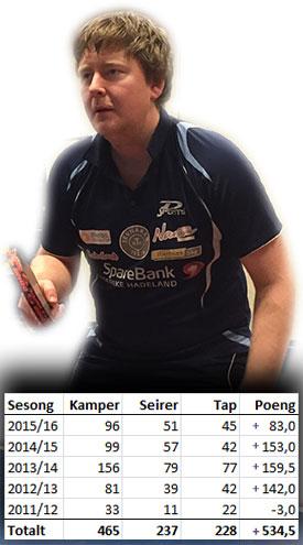 PLUSSPOENG: Lars Torp har økt sin rankingpoengstatus med 1,15 i snitt pr. spilte kamp!
